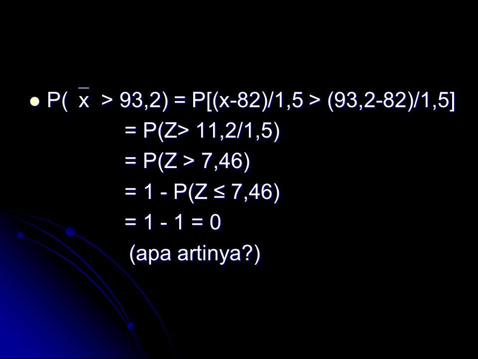  P(  x > 93,2) = P[(x-82)/1,5 > (93,2-82)/1,5] = P(Z> 11,2/1,5) = P(Z > 7,46) = 1 - P(Z ≤ 7,46) = 1 - 1 = 0 (apa artinya?) (apa artinya?)