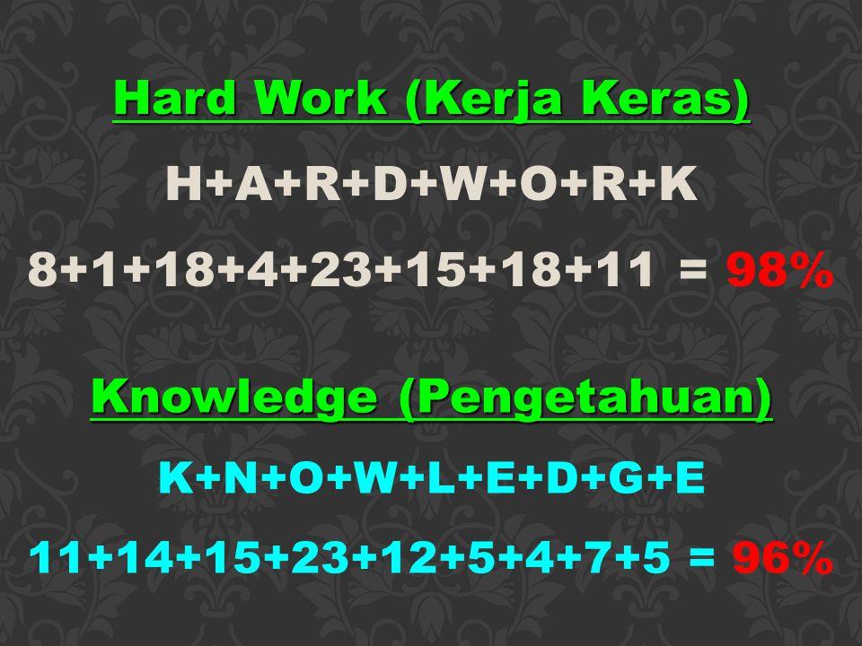 Hard Work (Kerja Keras) H+A+R+D+W+O+R+K 8+1+18+4+23+15+18+11 = 98% Knowledge (Pengetahuan) K+N+O+W+L+E+D+G+E 11+14+15+23+12+5+4+7+5 = 96%