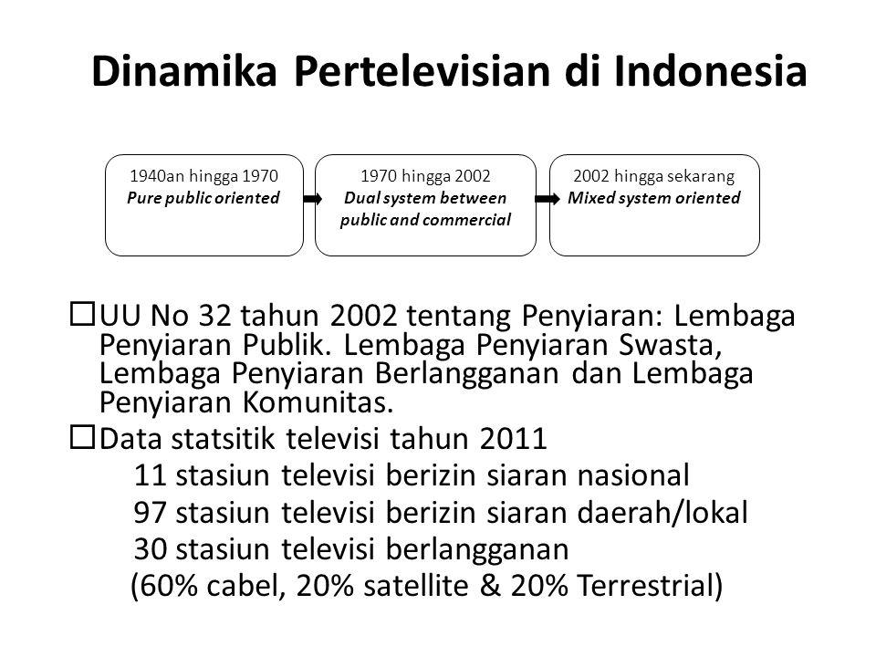 Dinamika Pertelevisian di Indonesia  UU No 32 tahun 2002 tentang Penyiaran: Lembaga Penyiaran Publik. Lembaga Penyiaran Swasta, Lembaga Penyiaran Ber