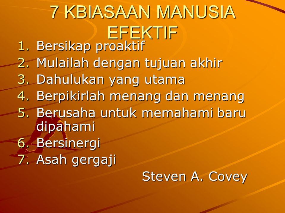 7 KBIASAAN MANUSIA EFEKTIF 1.Bersikap proaktif 2.Mulailah dengan tujuan akhir 3.Dahulukan yang utama 4.Berpikirlah menang dan menang 5.Berusaha untuk