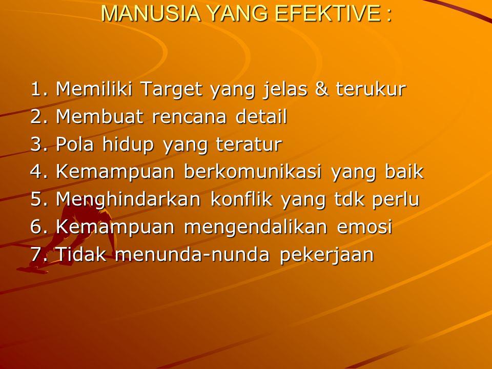 MANUSIA YANG EFEKTIVE : 1. Memiliki Target yang jelas & terukur 2. Membuat rencana detail 3. Pola hidup yang teratur 4. Kemampuan berkomunikasi yang b
