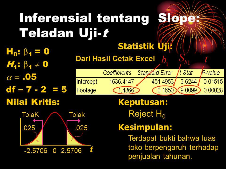 Inferensial tentang Slope: Teladan Uji-t H 0 :  1 = 0 H 1 :  1  0  .05 df  7 - 2 = 5 Nilai Kritis: Statistik Uji: Keputusan: Kesimpulan: Terdapa