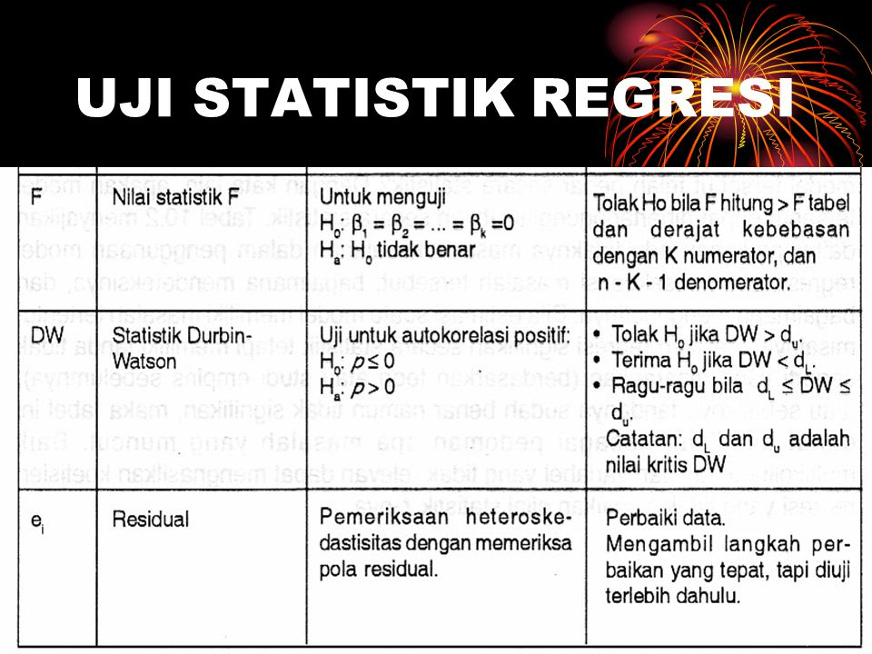 UJI STATISTIK REGRESI