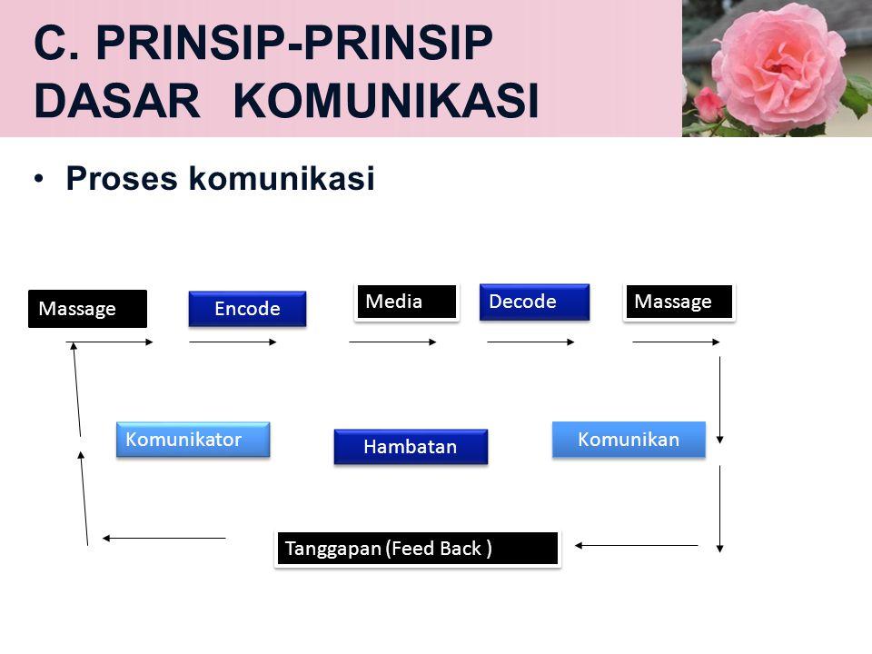 C. PRINSIP-PRINSIP DASAR KOMUNIKASI •Proses komunikasi Massage Encode Komunikator Media Media Decode Massage Massage Hambatan Komunikan Tanggapan (Fee