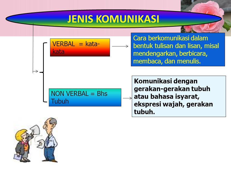 VERBAL = kata- kata NON VERBAL = Bhs Tubuh JENIS KOMUNIKASI Cara berkomunikasi dalam bentuk tulisan dan lisan, misal mendengarkan, berbicara, membaca,