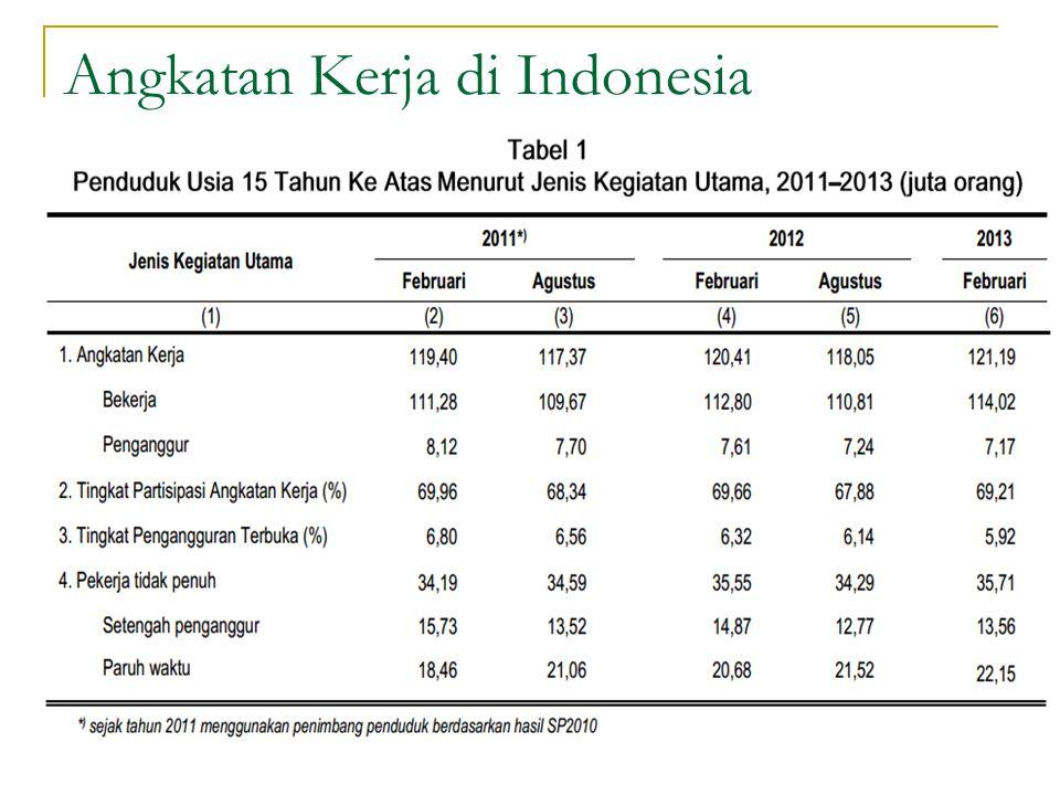 Angkatan Kerja di Indonesia
