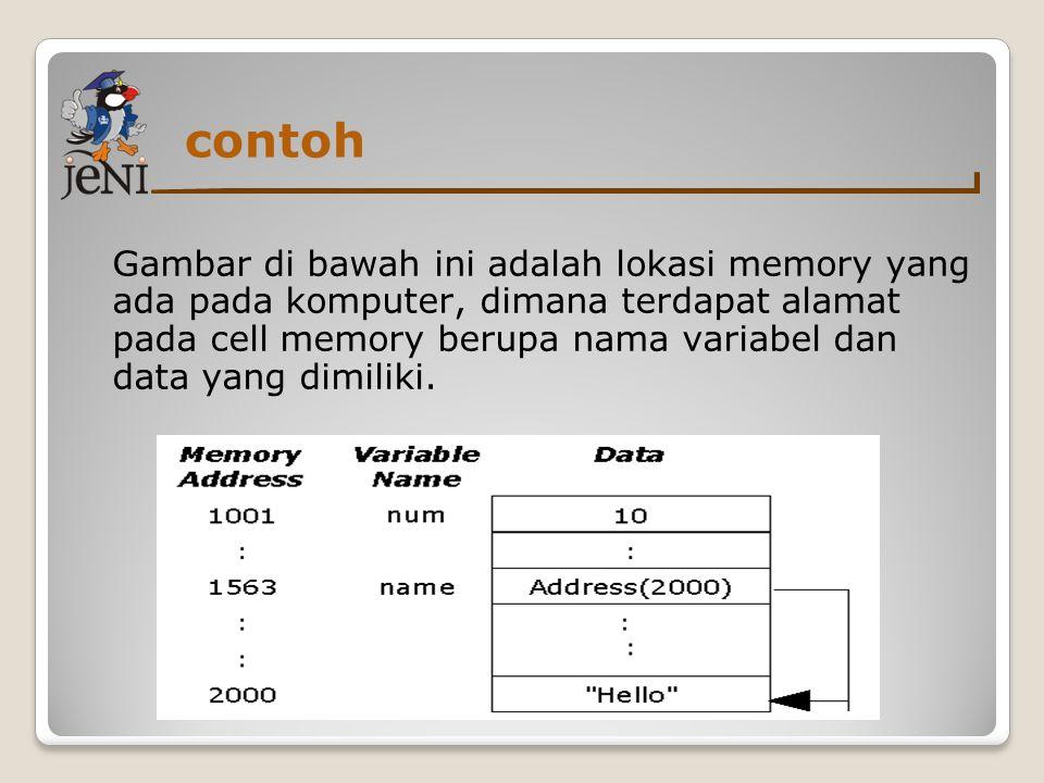 contoh Gambar di bawah ini adalah lokasi memory yang ada pada komputer, dimana terdapat alamat pada cell memory berupa nama variabel dan data yang dim