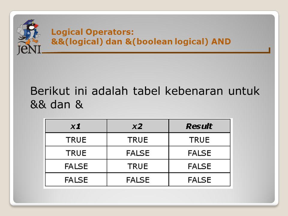 Logical Operators: &&(logical) dan &(boolean logical) AND Berikut ini adalah tabel kebenaran untuk && dan &