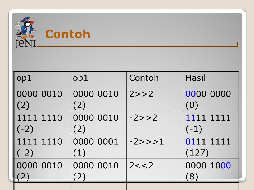 Contoh op1 ContohHasil 0000 0010 (2) 0000 0010 (2) 2>>20000 (0) 1111 1110 (-2) 0000 0010 (2) -2>>21111 (-1) 1111 1110 (-2) 0000 0001 (1) -2>>>10111 11