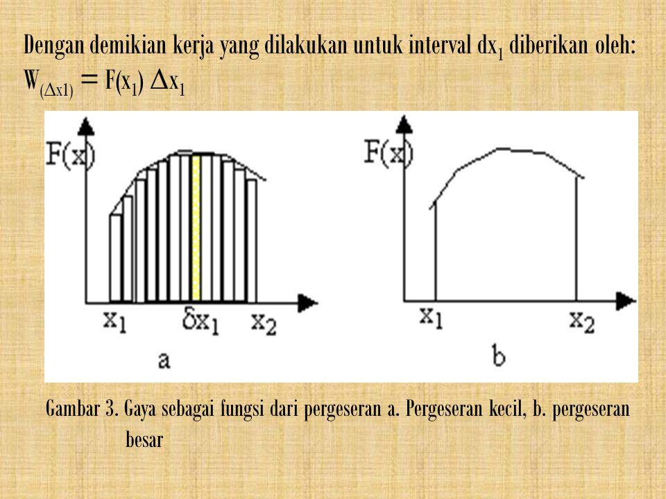 Dengan demikian kerja yang dilakukan untuk interval dx 1 diberikan oleh: W ( Δ x1) = F(x 1 ) Δ x 1 Gambar 3. Gaya sebagai fungsi dari pergeseran a. Pe