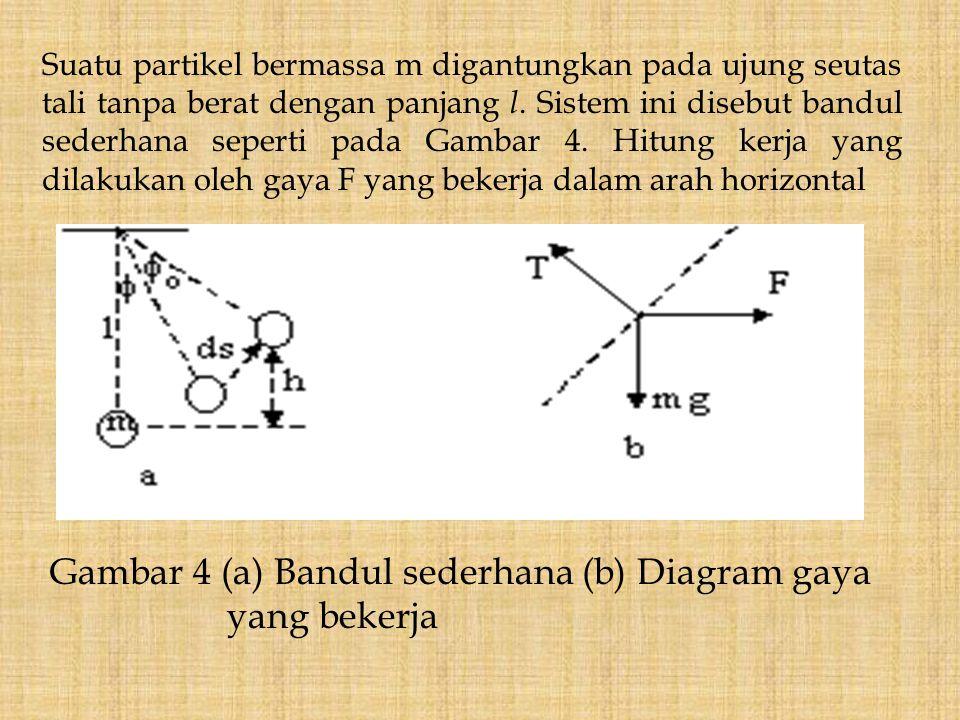 Gambar 4 (a) Bandul sederhana (b) Diagram gaya yang bekerja Suatu partikel bermassa m digantungkan pada ujung seutas tali tanpa berat dengan panjang l