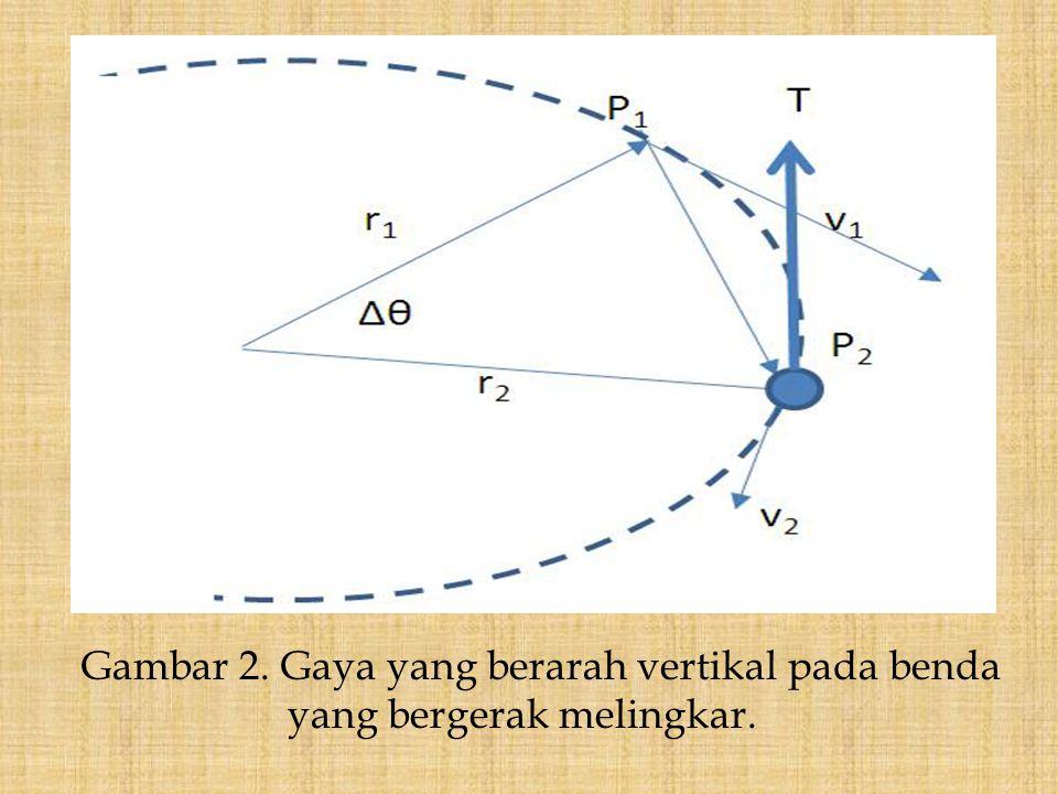 Gambar 2. Gaya yang berarah vertikal pada benda yang bergerak melingkar.
