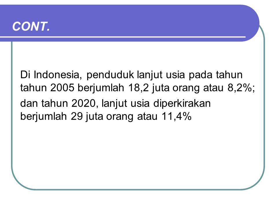 Pertumbuhan Populasi Penduduk Lanjut Usia, Indonesia 1950-2050 03/june/2009smadioetomo/symposium CHRUI4 Number of old population by ag