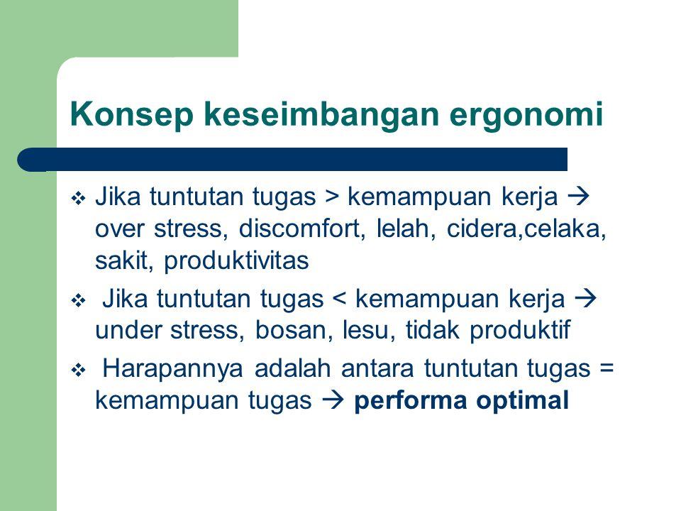 Aspek-aspek dalam ergonomi 1 •Faktor manusia (Human Centered Design-HCD) 2 •.