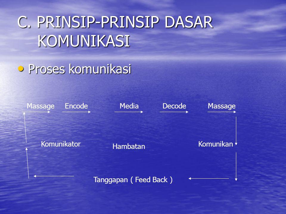 C. PRINSIP-PRINSIP DASAR KOMUNIKASI • Proses komunikasi MassageEncode Komunikator MediaDecodeMassage Hambatan Komunikan Tanggapan ( Feed Back )