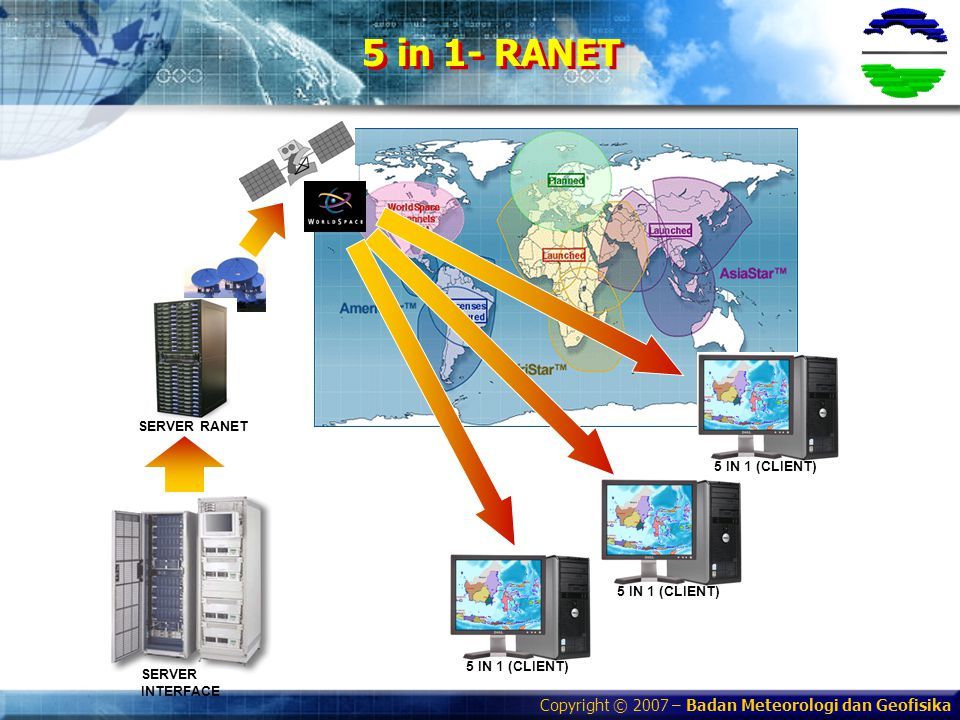 Copyright © 2007 – Badan Meteorologi dan Geofisika SERVER RANET SERVER INTERFACE 5 IN 1 (CLIENT) 5 in 1- RANET 5 IN 1 (CLIENT)