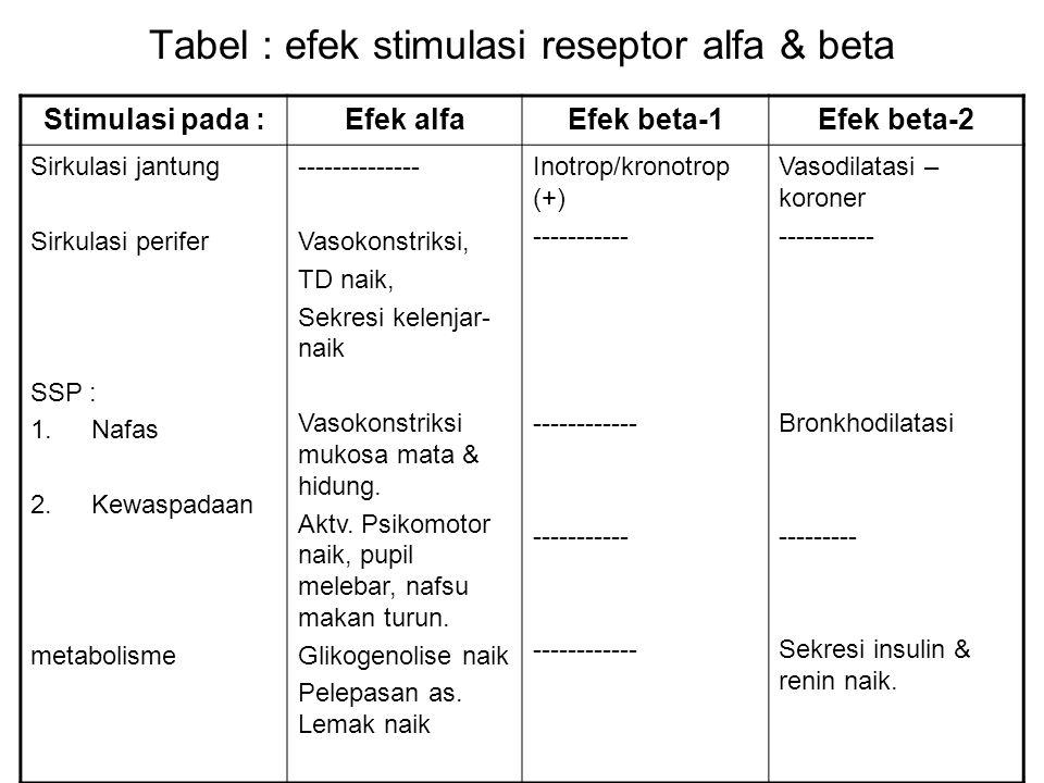 Tabel : efek stimulasi reseptor alfa & beta Stimulasi pada :Efek alfaEfek beta-1Efek beta-2 Sirkulasi jantung Sirkulasi perifer SSP : 1.Nafas 2.Kewaspadaan metabolisme -------------- Vasokonstriksi, TD naik, Sekresi kelenjar- naik Vasokonstriksi mukosa mata & hidung.