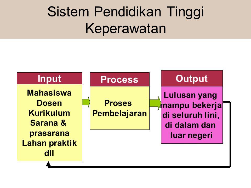 Sistem Pendidikan Tinggi Keperawatan Input Process Output Mahasiswa Dosen Kurikulum Sarana & prasarana Lahan praktik dll Proses Pembelajaran Lulusan y