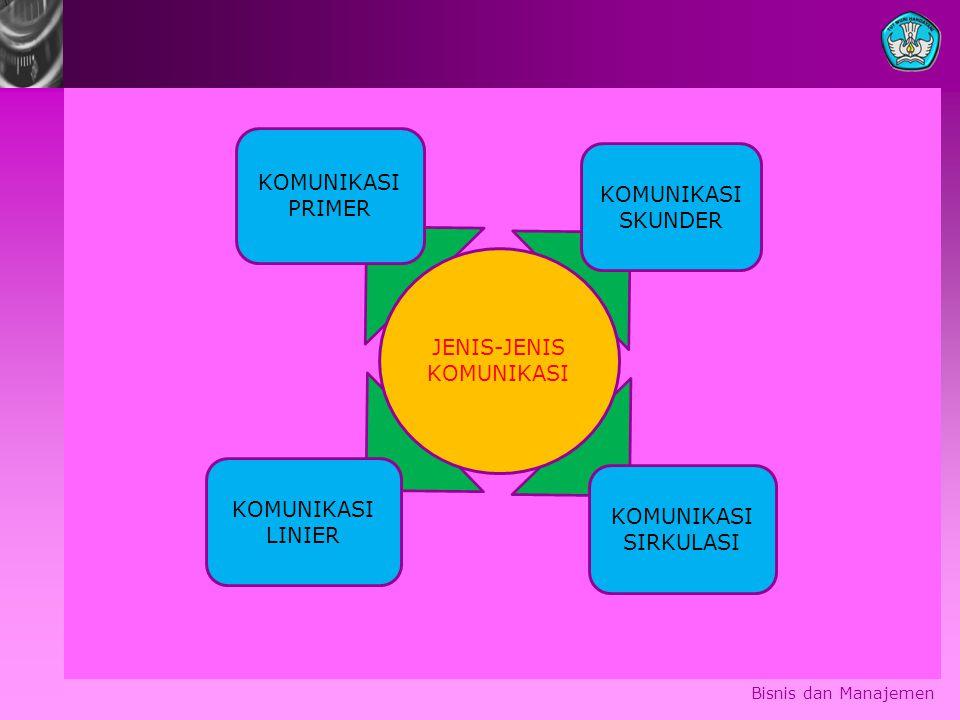 Bisnis dan Manajemen KOMUNIKASI PRIMER KOMUNIKASI SIRKULASI KOMUNIKASI LINIER KOMUNIKASI SKUNDER JENIS-JENIS KOMUNIKASI