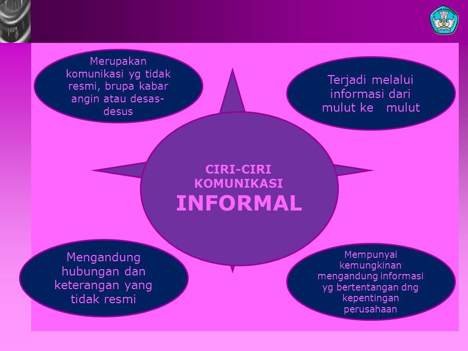 CIRI-CIRI KOMUNIKASI INFORMAL Merupakan komunikasi yg tidak resmi, brupa kabar angin atau desas- desus Mempunyai kemungkinan mengandung informasi yg b