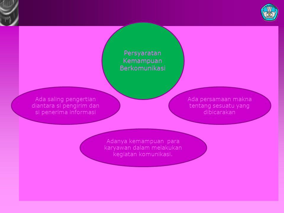 Ada saling pengertian diantara si pengirim dan si penerima informasi Persyaratan Kemampuan Berkomunikasi Ada persamaan makna tentang sesuatu yang dibi