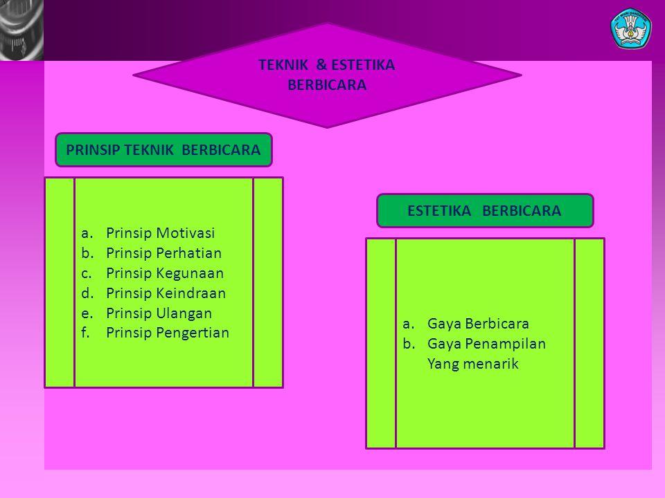 TEKNIK & ESTETIKA BERBICARA PRINSIP TEKNIK BERBICARA ESTETIKA BERBICARA a.Prinsip Motivasi b.Prinsip Perhatian c.Prinsip Kegunaan d.Prinsip Keindraan