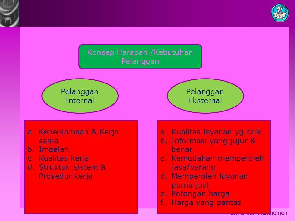 Bisnis dan Manajemen Konsep Harapan /Kebutuhan Pelanggan Pelanggan Internal Pelanggan Eksternal a.Kebersamaan & Kerja sama b.Imbalan c.Kualitas kerja