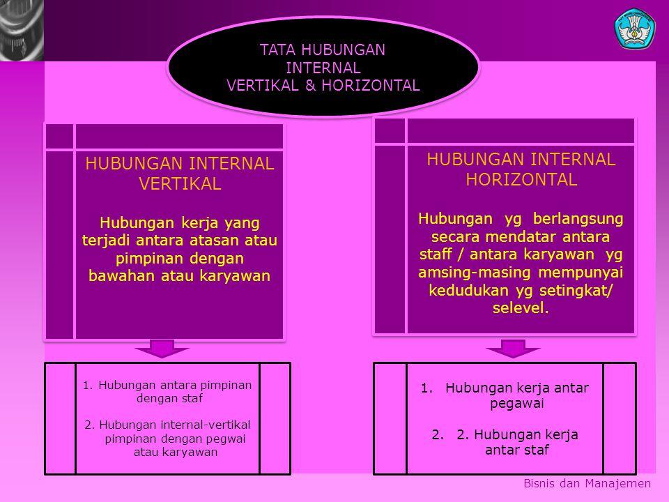 Bisnis dan Manajemen TATA HUBUNGAN INTERNAL VERTIKAL & HORIZONTAL TATA HUBUNGAN INTERNAL VERTIKAL & HORIZONTAL HUBUNGAN INTERNAL VERTIKAL Hubungan ker