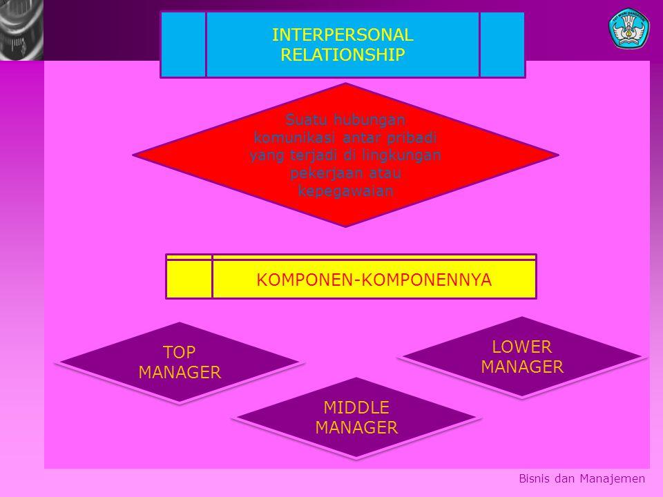 Bisnis dan Manajemen INTERPERSONAL RELATIONSHIP Suatu hubungan komunikasi antar pribadi yang terjadi di lingkungan pekerjaan atau kepegawaian KOMPONEN