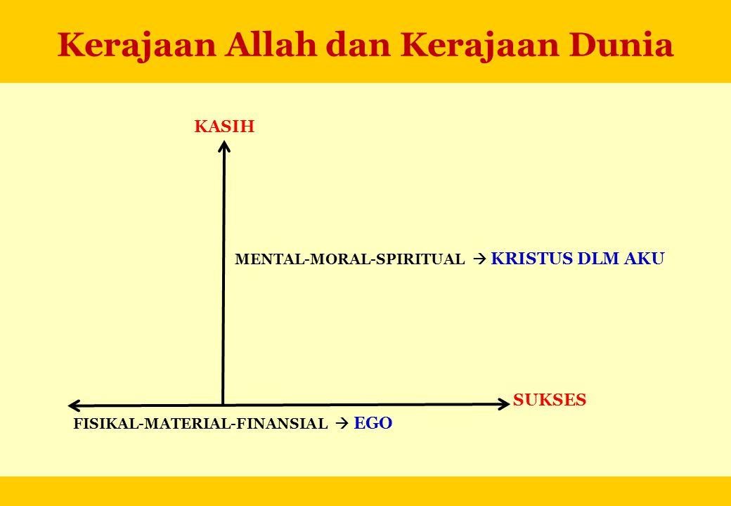 Kerajaan Allah dan Kerajaan Dunia KASIH FISIKAL-MATERIAL-FINANSIAL  EGO SUKSES MENTAL-MORAL-SPIRITUAL  KRISTUS DLM AKU