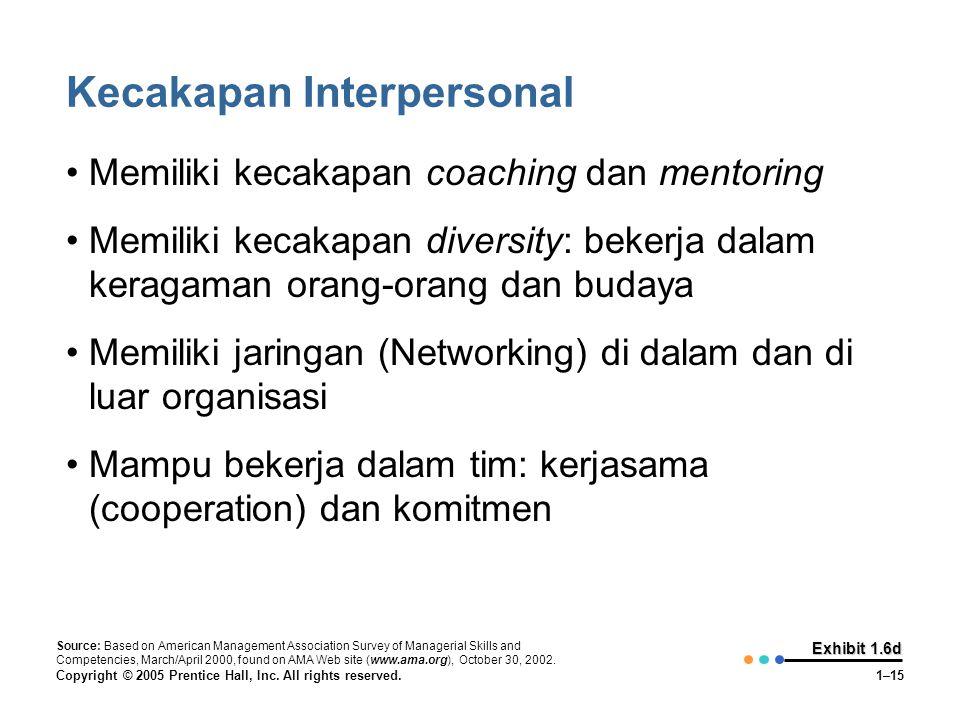 Copyright © 2005 Prentice Hall, Inc. All rights reserved.1–15 Exhibit 1.6d Kecakapan Interpersonal •Memiliki kecakapan coaching dan mentoring •Memilik