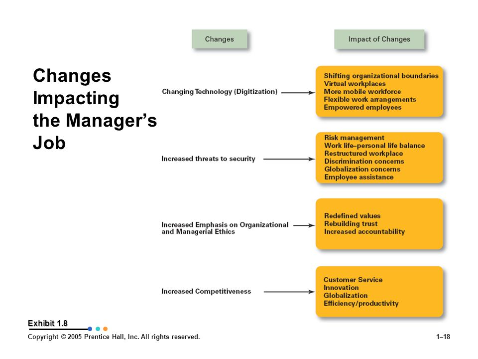 Copyright © 2005 Prentice Hall, Inc. All rights reserved.1–18 Exhibit 1.8 Changes Impacting the Manager's Job