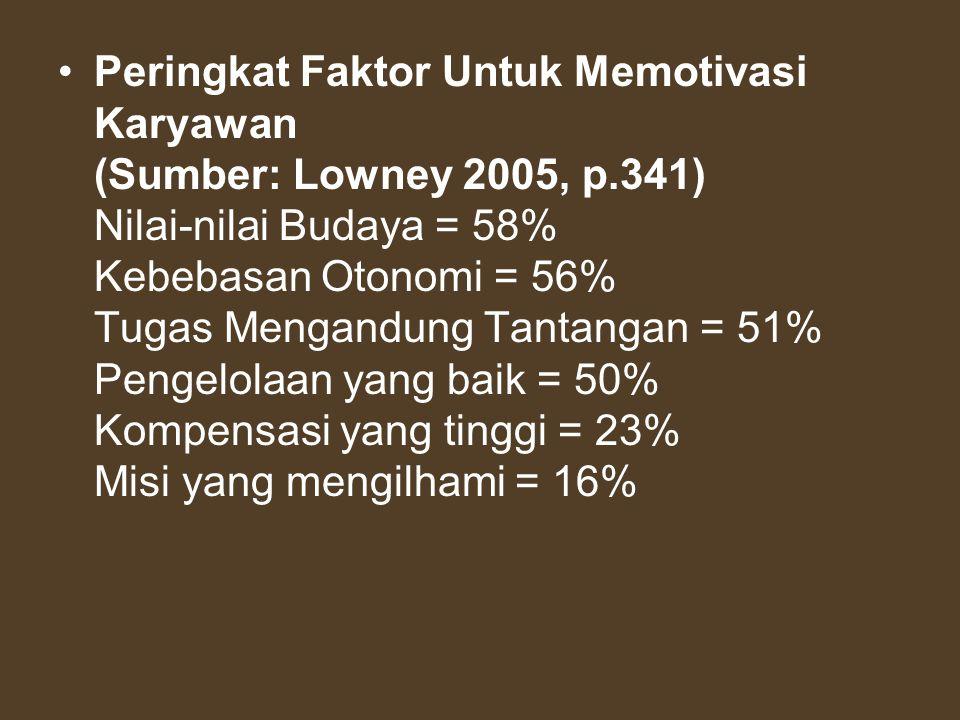 •Peringkat Faktor Untuk Memotivasi Karyawan (Sumber: Lowney 2005, p.341) Nilai-nilai Budaya = 58% Kebebasan Otonomi = 56% Tugas Mengandung Tantangan =