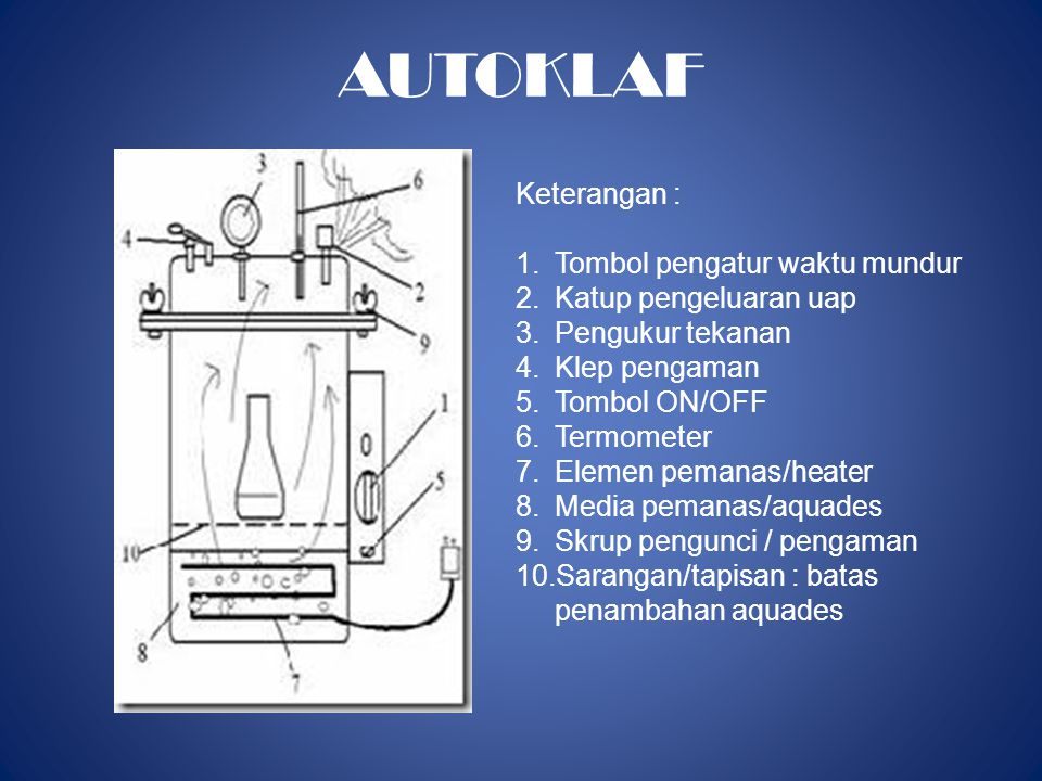 AUTOKLAF Keterangan : 1.Tombol pengatur waktu mundur 2.Katup pengeluaran uap 3.Pengukur tekanan 4.Klep pengaman 5.Tombol ON/OFF 6.Termometer 7.Elemen pemanas/heater 8.Media pemanas/aquades 9.Skrup pengunci / pengaman 10.Sarangan/tapisan : batas penambahan aquades