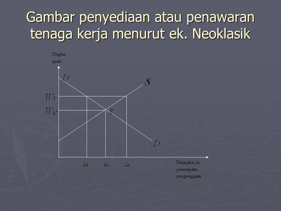 Gambar penyediaan atau penawaran tenaga kerja menurut ek. Neoklasik