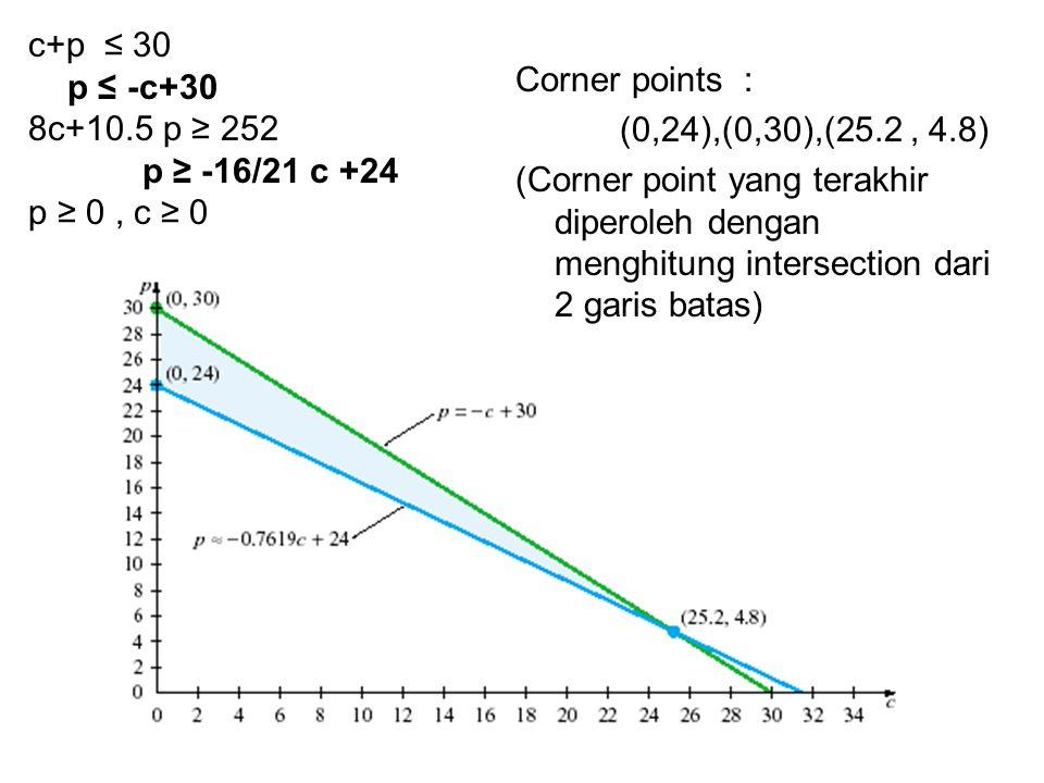 c+p ≤ 30 p ≤ -c+30 8c+10.5 p ≥ 252 p ≥ -16/21 c +24 p ≥ 0, c ≥ 0 Corner points : (0,24),(0,30),(25.2, 4.8) (Corner point yang terakhir diperoleh denga