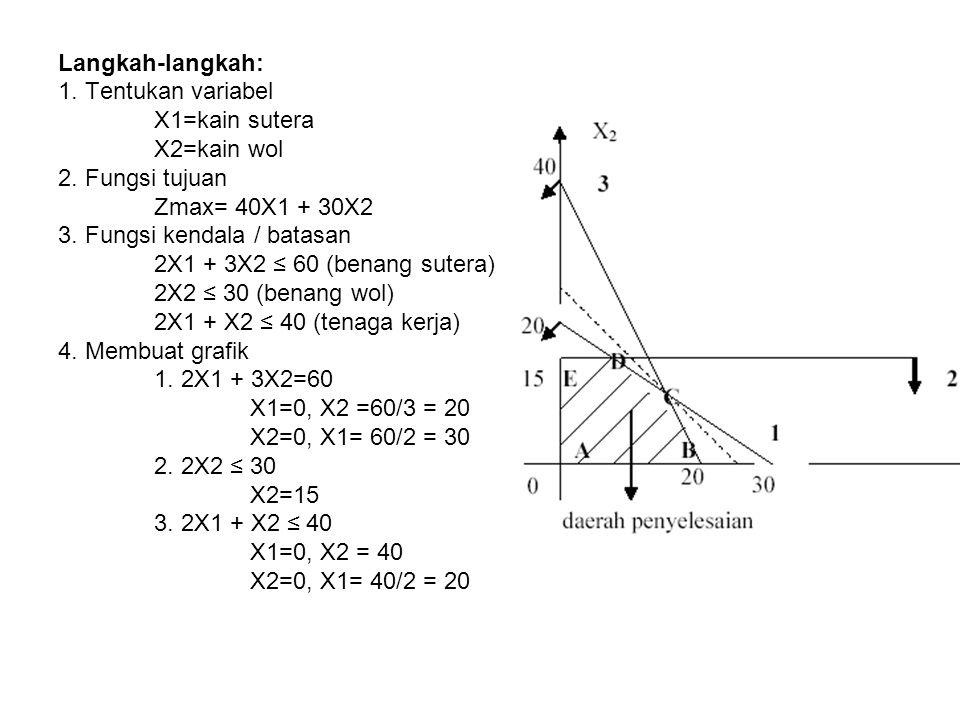 Langkah-langkah: 1. Tentukan variabel X1=kain sutera X2=kain wol 2. Fungsi tujuan Zmax= 40X1 + 30X2 3. Fungsi kendala / batasan 2X1 + 3X2 ≤ 60 (benang