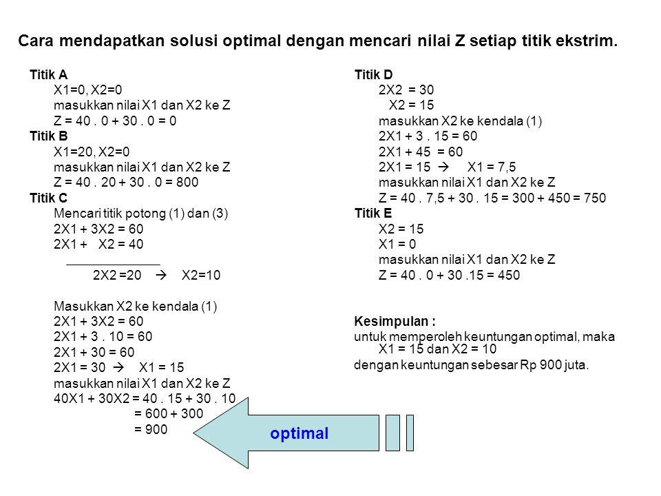 Cara mendapatkan solusi optimal dengan mencari nilai Z setiap titik ekstrim. Titik A X1=0, X2=0 masukkan nilai X1 dan X2 ke Z Z = 40. 0 + 30. 0 = 0 Ti
