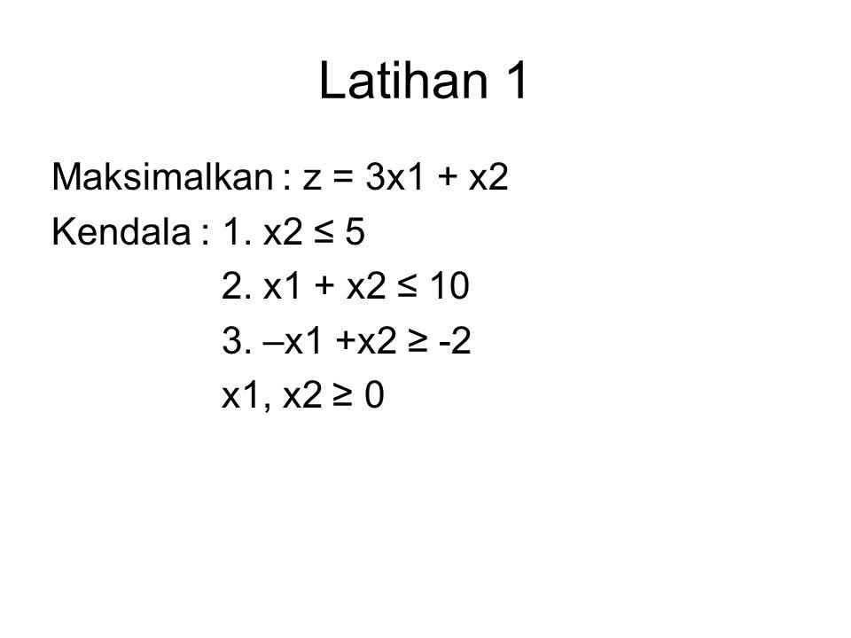 Latihan 1 Maksimalkan : z = 3x1 + x2 Kendala : 1. x2 ≤ 5 2. x1 + x2 ≤ 10 3. –x1 +x2 ≥ -2 x1, x2 ≥ 0