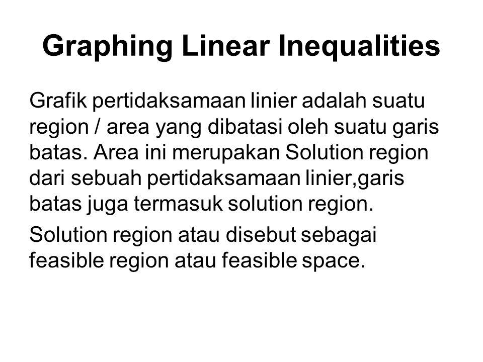 Graphing Linear Inequalities Grafik pertidaksamaan linier adalah suatu region / area yang dibatasi oleh suatu garis batas. Area ini merupakan Solution