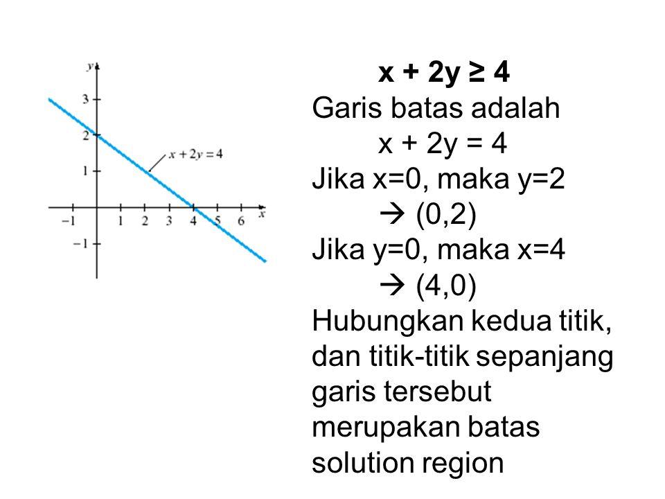 x + 2y ≥ 4 Garis batas adalah x + 2y = 4 Jika x=0, maka y=2  (0,2) Jika y=0, maka x=4  (4,0) Hubungkan kedua titik, dan titik-titik sepanjang garis