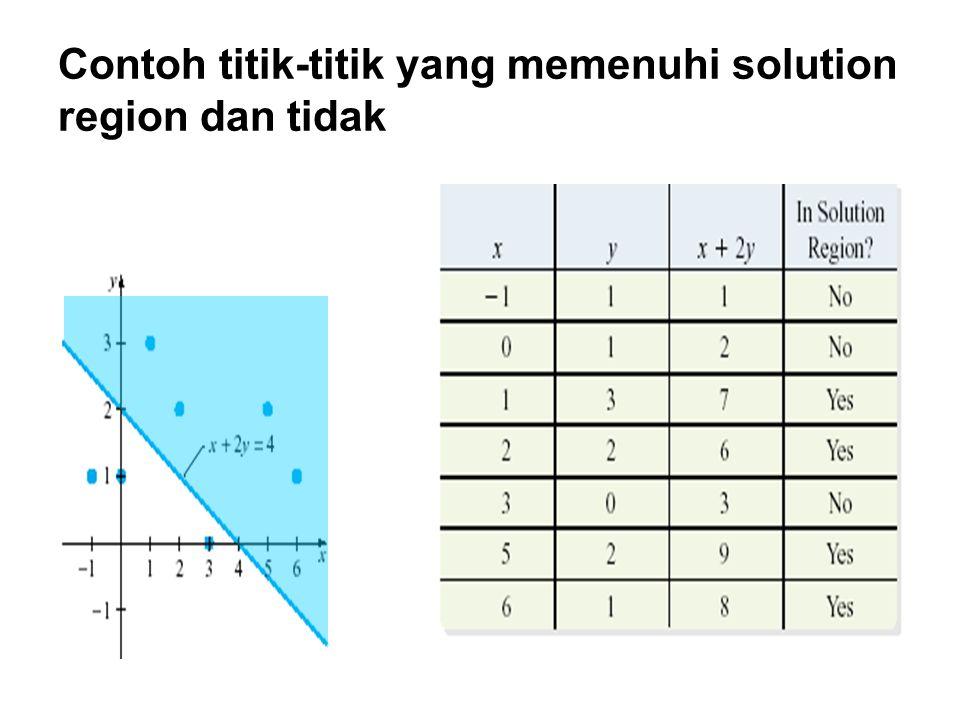 Contoh titik-titik yang memenuhi solution region dan tidak
