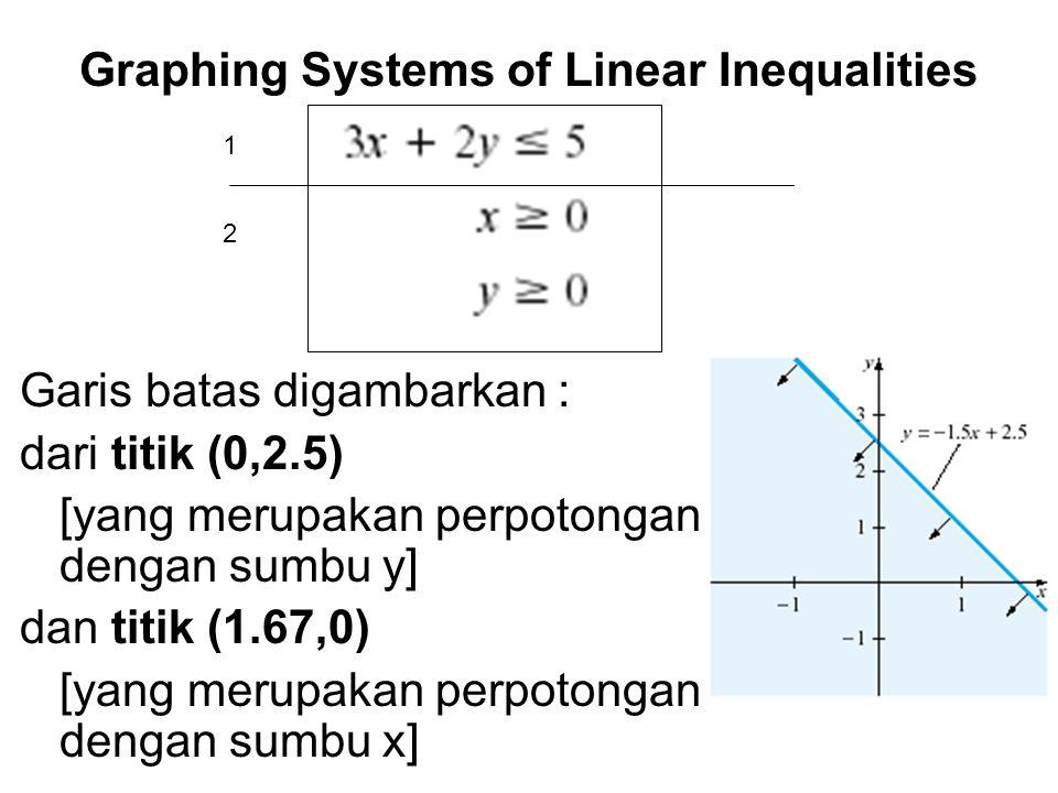 Kemudian kedua pertidaksamaan berikutnya membatasi solution region di atas pada nilai- nilai x dan y positif.