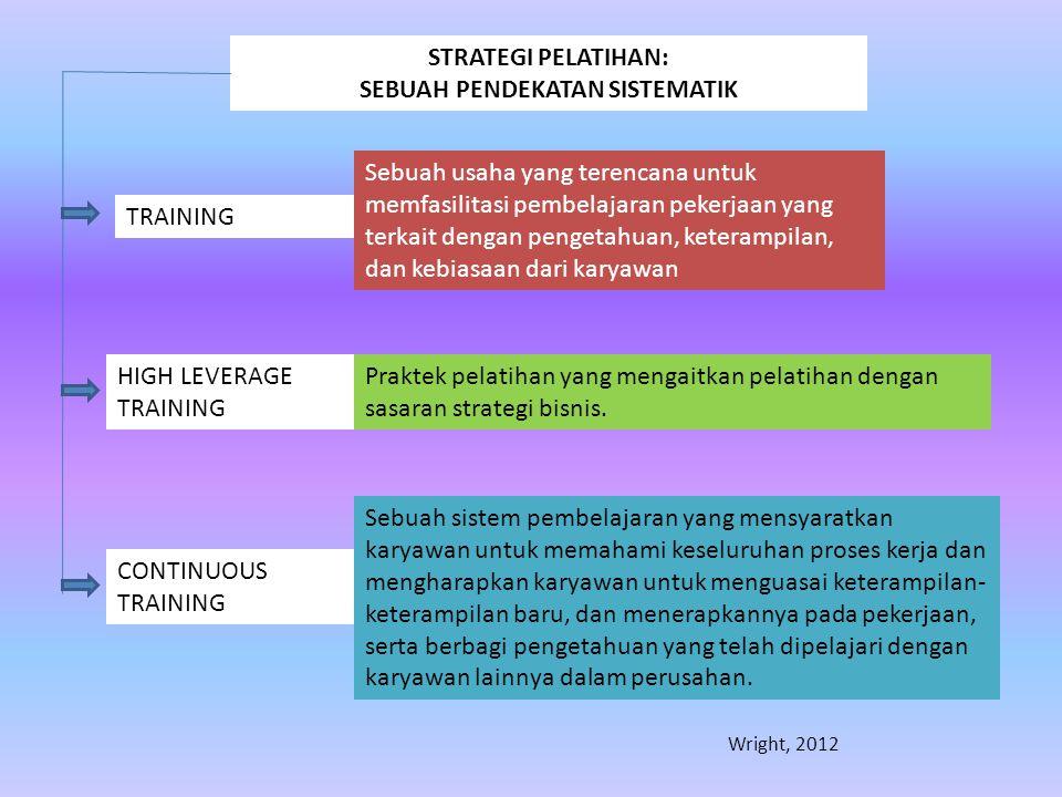 LANGKAH-LANGKAH PELAKSANAAN PELATIHAN Program pelatihan pada umumnya mempunyai langkah-langkah, diantaranya tiga tahap aktivitas, (Bernard &Russel, 1993) hal 40, yang mencakup : a.Penilaian kebutuhan pelatihan (need assesment) : Merupakan proses penentuan kebutuhan pelatihan yang dilakukan secara sistematis dan objektif dengan melakukan tiga tipe analisis yaitu : - Analisis Organisasional - Analisis Kepegawaian, dan - Analisis person/individu Tujuannya adalah untuk mengumpulkan informasi guna menentukan dibutuhkan atau tidaknya program pelatihan.