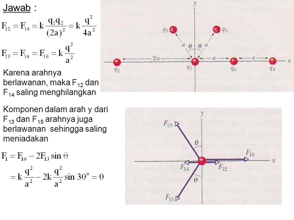 Karena arahnya berlawanan, maka F 12 dan F 14 saling menghilangkan Komponen dalam arah y dari F 13 dan F 15 arahnya juga berlawanan sehingga saling me