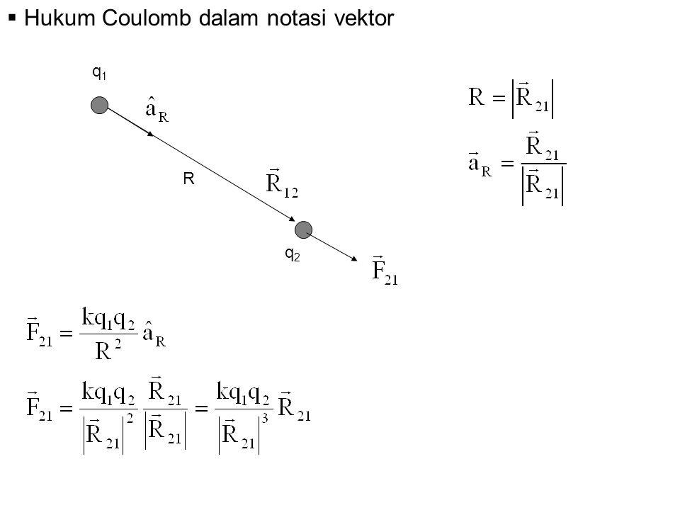  Hukum Coulomb dalam notasi vektor q1q1 q2q2 R