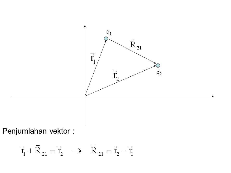 q1q1 q2q2 Penjumlahan vektor :