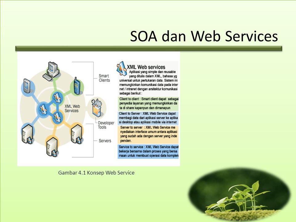 SOA dan Web Services Gambar 4.1 Konsep Web Service