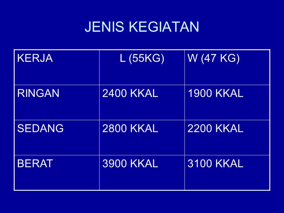 JENIS KEGIATAN KERJAL (55KG)W (47 KG) RINGAN2400 KKAL1900 KKAL SEDANG2800 KKAL2200 KKAL BERAT3900 KKAL3100 KKAL