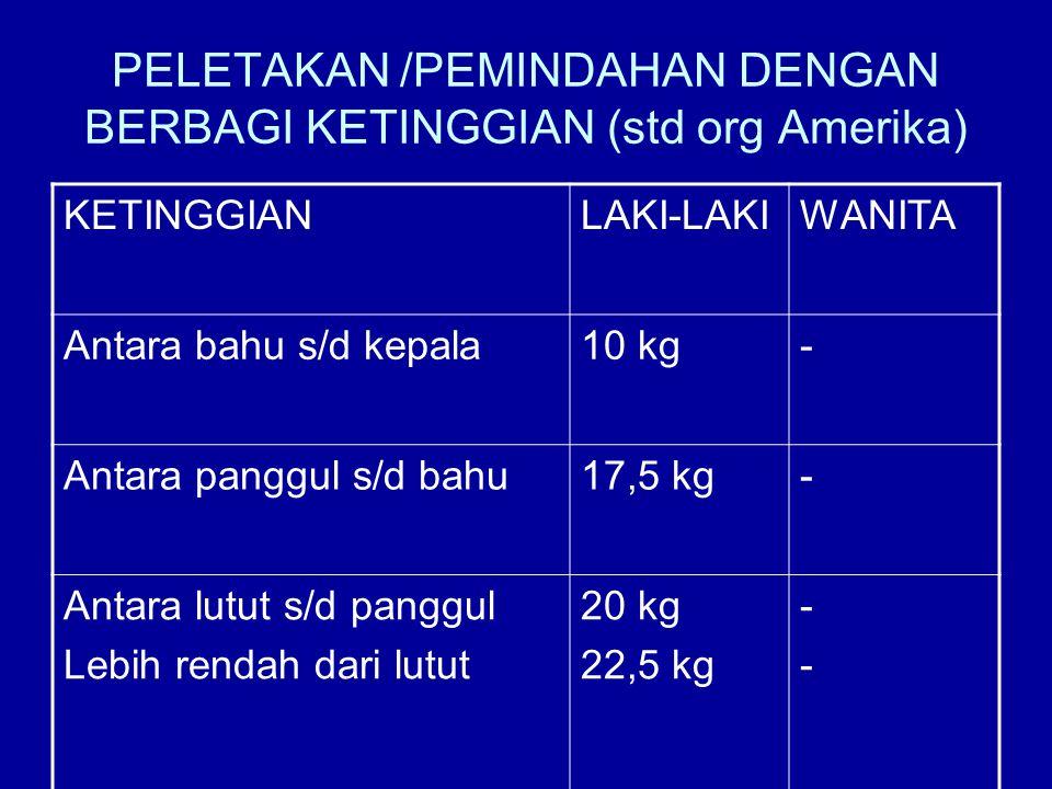 PELETAKAN /PEMINDAHAN DENGAN BERBAGI KETINGGIAN (std org Amerika) KETINGGIANLAKI-LAKIWANITA Antara bahu s/d kepala10 kg- Antara panggul s/d bahu17,5 k